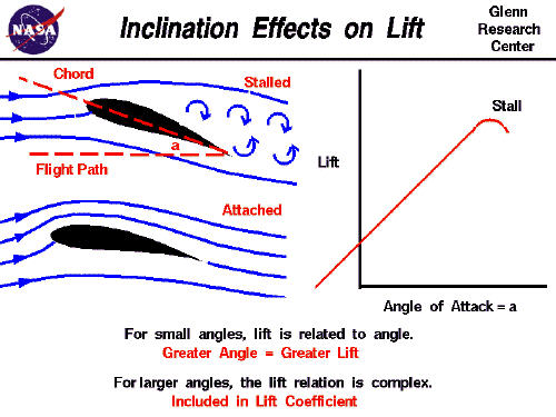 what is the relationship between stall lift and drag